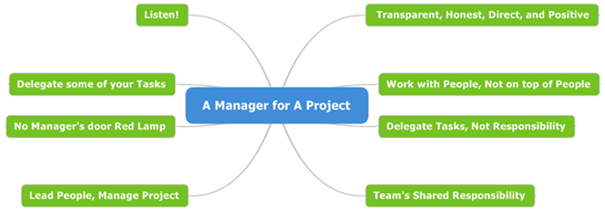 10 - A Manager for A Project