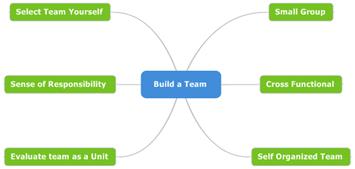 2 - Build a Team