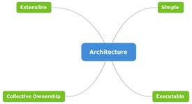 4 - Architecture