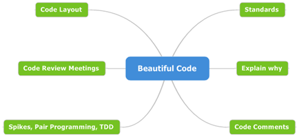 6 - Beautiful Code