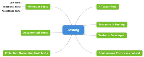 7 - Testing