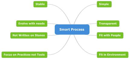 9 - Smart Process